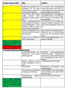 Best Practice Betreuung Zeitarbeit Case Studies